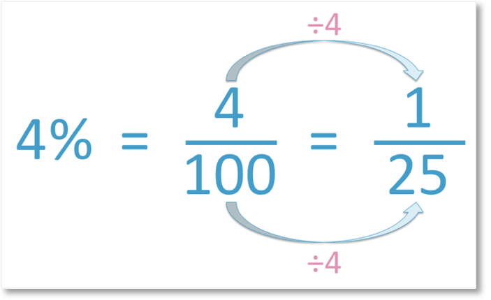 4% is 4 out of 100 as a fraction which simplifies to 1 out of 25