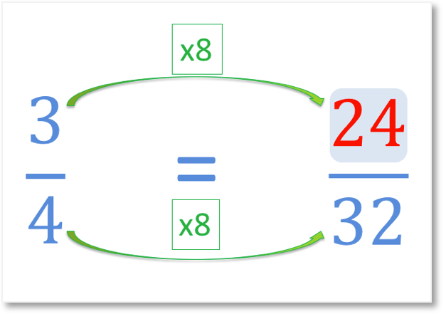 answer to a missing numerator question equivalent to 3 quarters