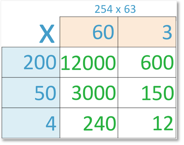 grid method of multiplication of 254 x 63 with all sub-calculations shown