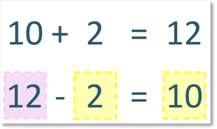 the addition sentence 10 + 2 = 12 written as the subtraction 12 - 2 = 10 using inverse operations