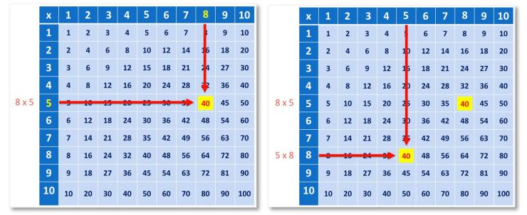 8 x 5 and 5 x 8 shown on a multiplication grid