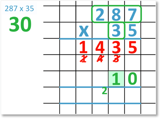 287 x 35 set out in long multiplication with 30 x 7 = 210