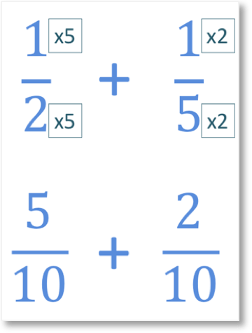 one half add one fifth by converting them to have the same denominator