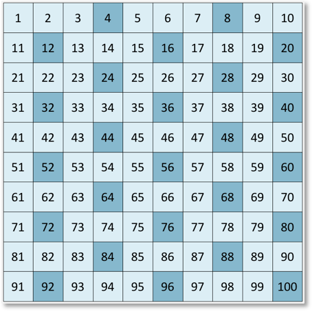 multiples of 4 chart shown on a number grid