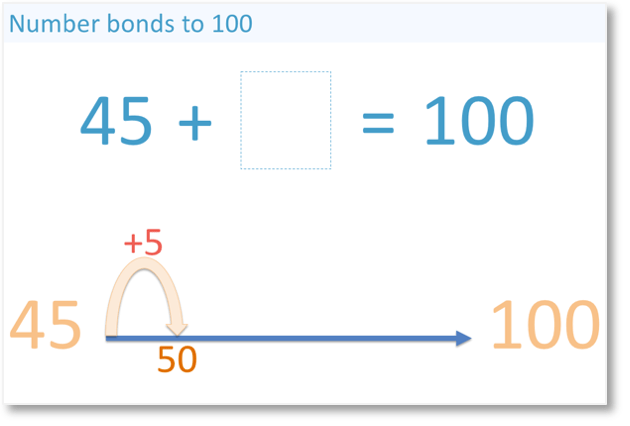 adding 5 to 45 to get to 50, the nearest multiple of 10 on the way to adding to 100
