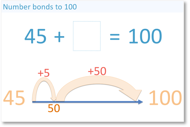 45 and 55 are number bonds to 100, shown by adding 5 to get to the nearest 10 and then adding 50