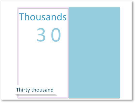 reading the thousands group of our number as hundreds, tens and units