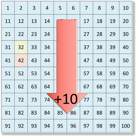 adding 10 to 32 on the number grid
