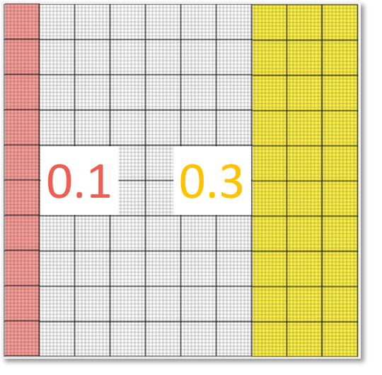 comparing the decimals 0.1 and 0.3 with a decimal model