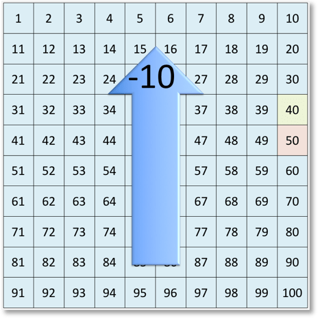 subtracting 10 from 50 on the number grid