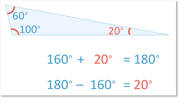 Working out the missing angle 20 degrees when the other two angles in a triangle are 100 and 60 degrees