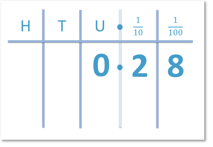 the decimal 0.28 written in its place value columns of tenths and hundredths