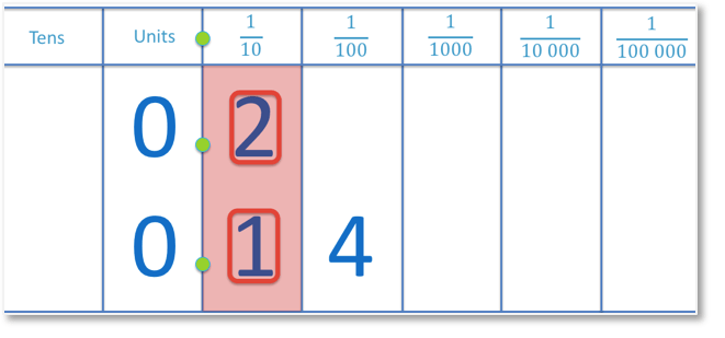 Decimal numbers 0.2 and 0.14 compared by looking at the tenths column