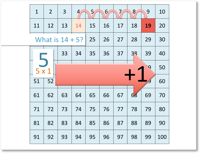 showing 14 + 5 = 19 by moving right on the number grid