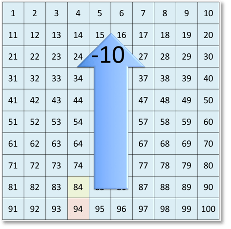 subtracting 10 from 94 on the number grid