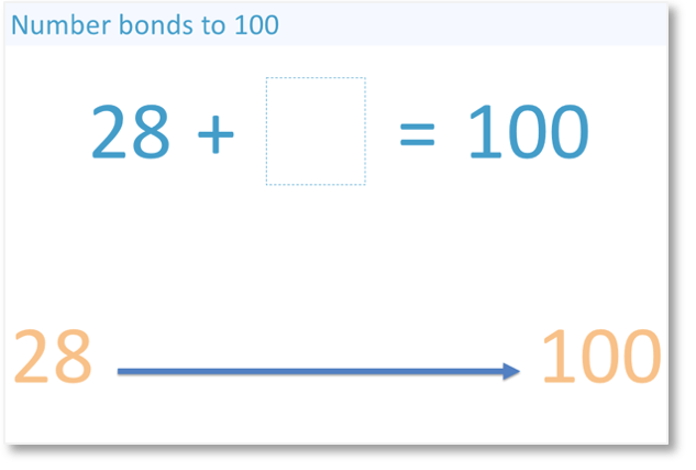 what do we add to 28 to get to 100 in number bonds?