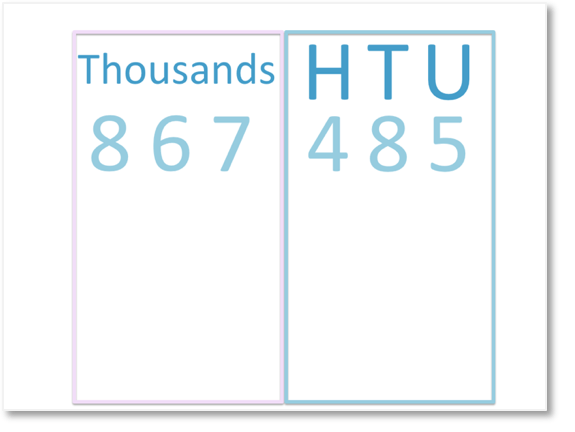 looking at the thousands group of 867485, having already grouped the hundreds, tens and units