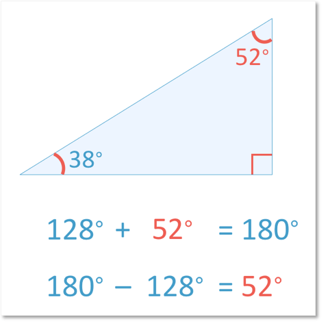 Working out the missing angle 52 degrees in a right angled triangle by subtracting 90 degrees and 38 degrees from 180 degrees