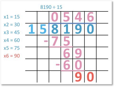 8190 divided by 15 = 546 using the long division method