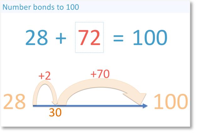 28 + 72 = 100