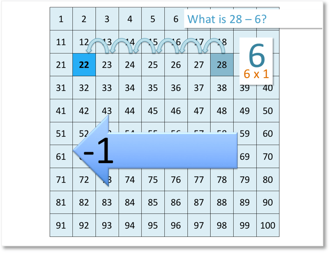 28 - 6 on the number grid