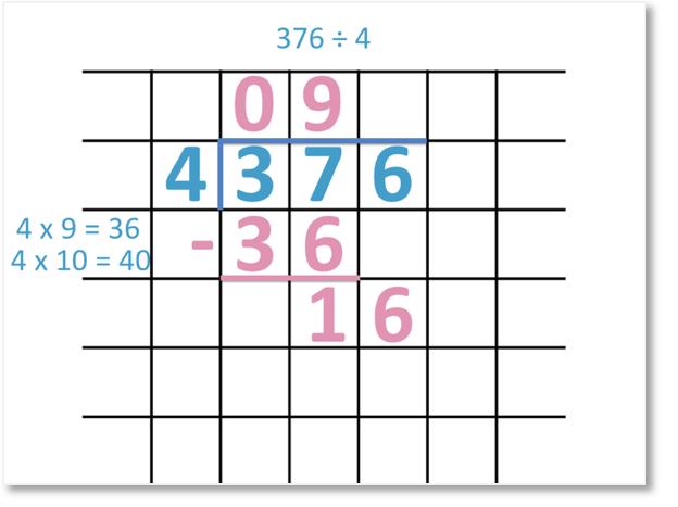 long division by one digit example