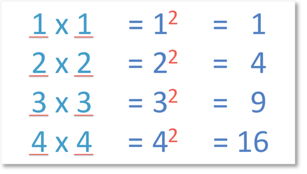 the first four square numbers