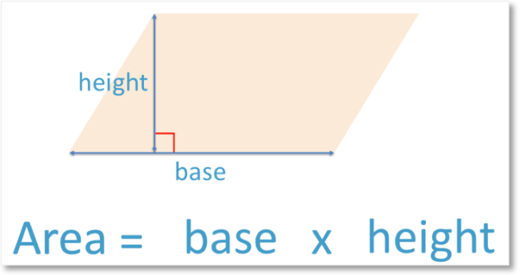 Area of a parallelogram is base times height