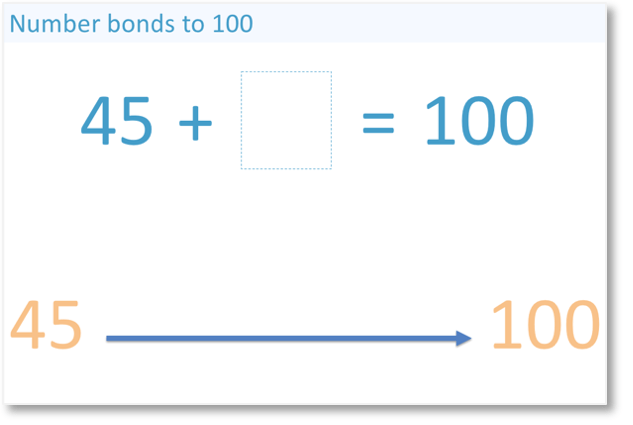 number bond pair what do we add to 45 to get to 100?