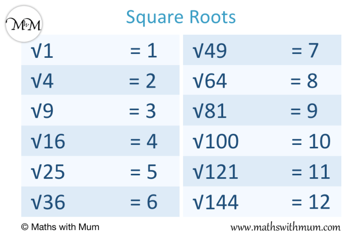 poster showing a list of square roots