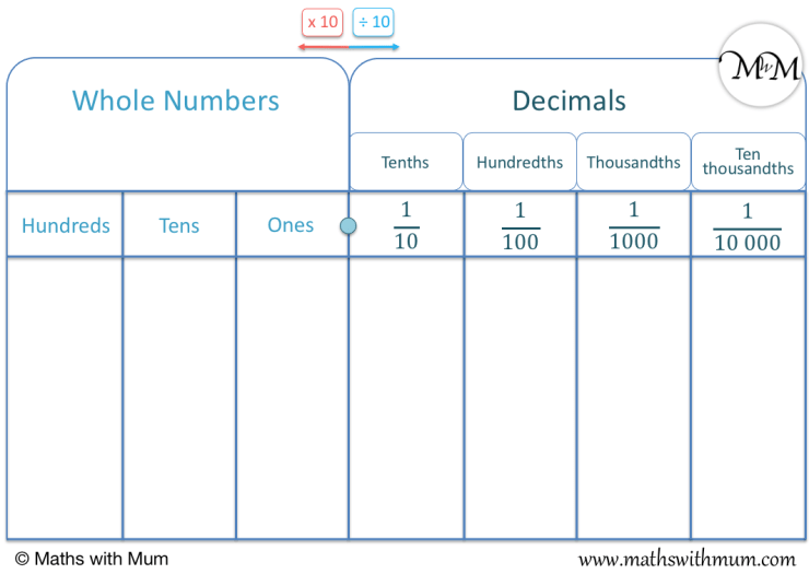 free downloadable printable decimal place value chart