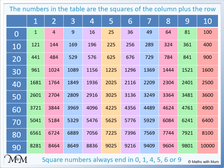 pattern in the square numbers