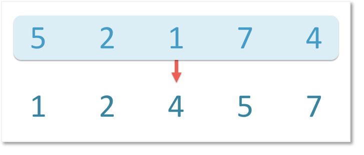 Rewriting numbers in ascending order