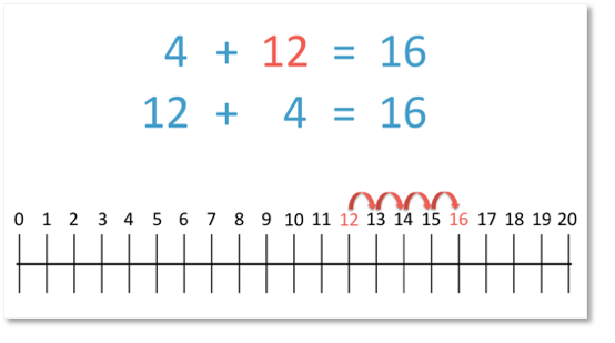 The addition 12+4=16 shown on a number line