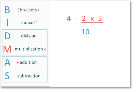 According to BIDMAS, in the sum 4 + 2 x 5, we do multiplication before addition