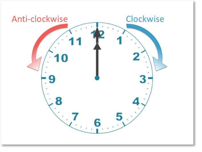 clockwise and counterclockwise on a clock