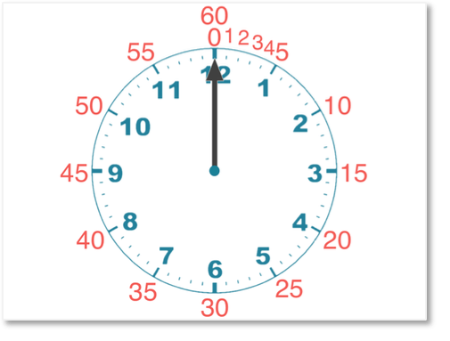minute intervals on the analogue clock face