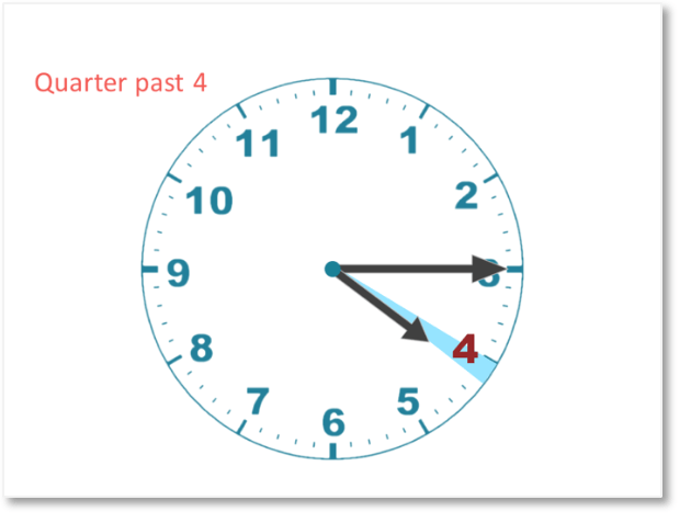 telling the time quarter past 4 shown on a clock