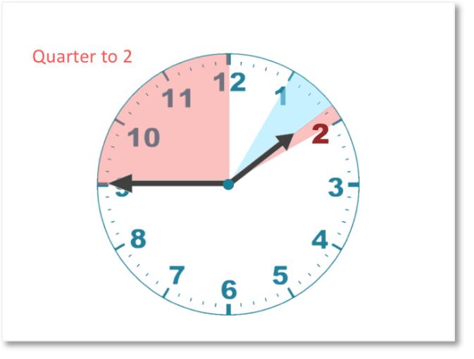 quarter to 2 shown on a clock diagram
