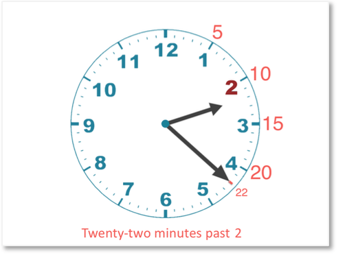 telling time of 22 minutes past 2 on an analogue clock face