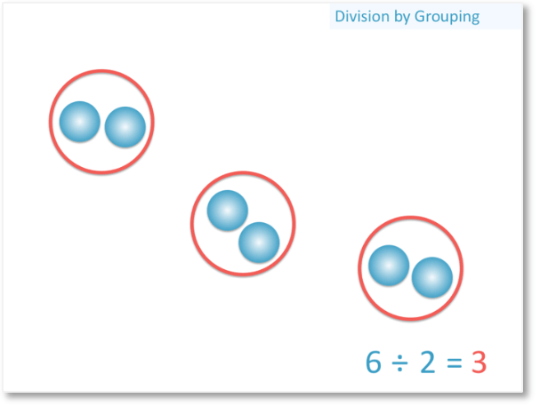 6 divided by 2 with 6 counters grouped into 3 groups