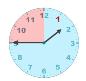 reading quarter to the hour on a clock