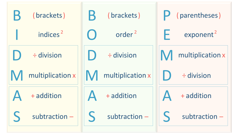 what is the difference between BIDMAS and BODMAS and PEMDAS poster