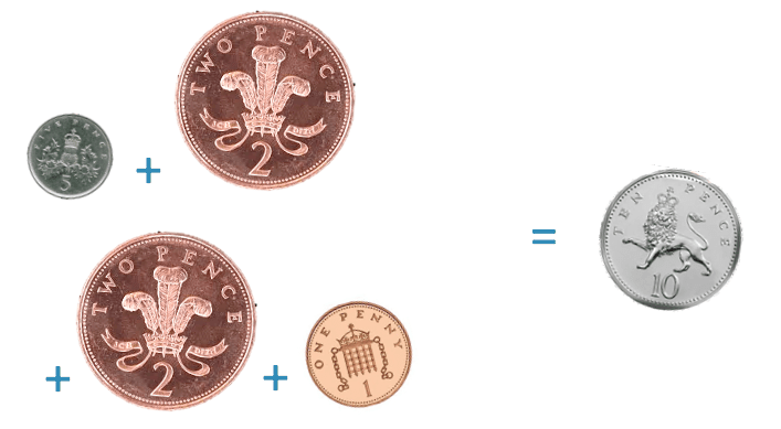 the british coins of 5 pence, two two pence coins plus a one pence coin are equivalent to ten pence