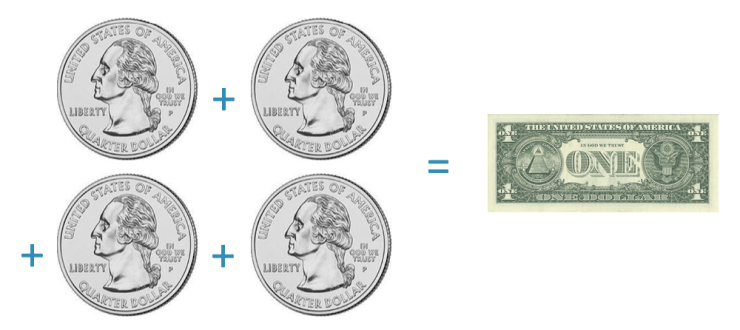 four quarters are worth a dollar