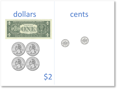 $2.20 where one dollar is made from regrouping four quarter dollar coins.