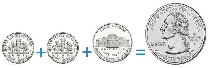a quarter dollar coin is worth the same value as two dimes plus one nickel
