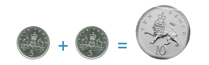 in UK money, two 5 pence coins are worth 10 pence