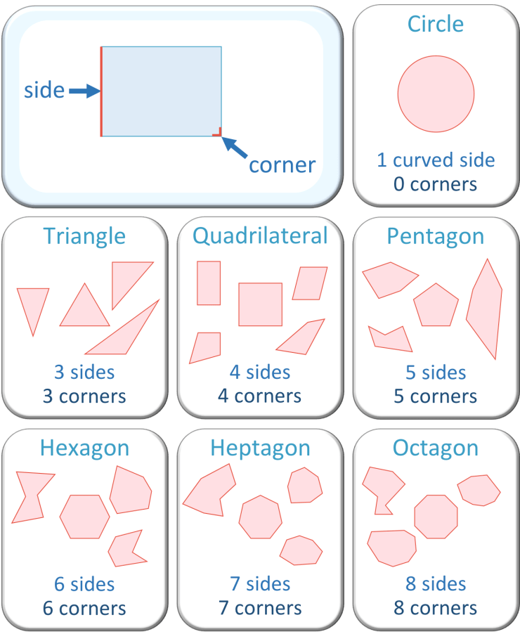 naming 2D shapes using their corners and sides list poster for kids
