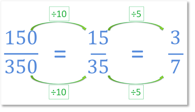 simplifying fractions using equivalent fractions